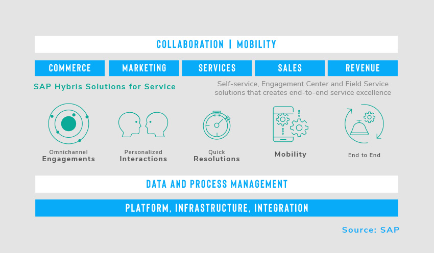 Infographic - SAP Hybris Solutions for Service