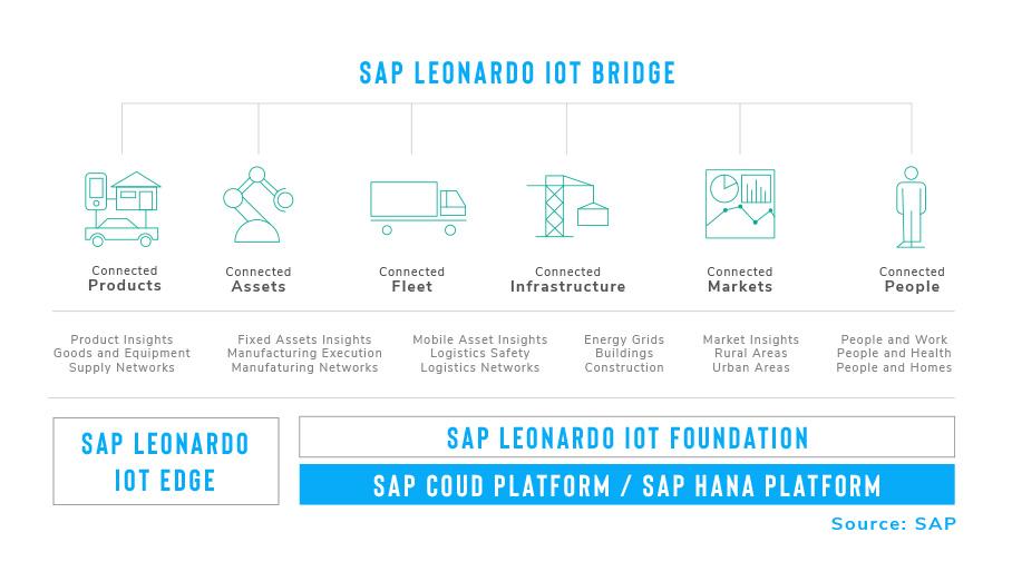 Infographic - SAP Leonardo